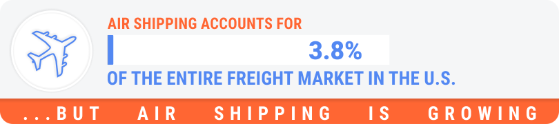 Air Shipping accounts for 3.8% of the entire freight market in the U.S. but it's growing
