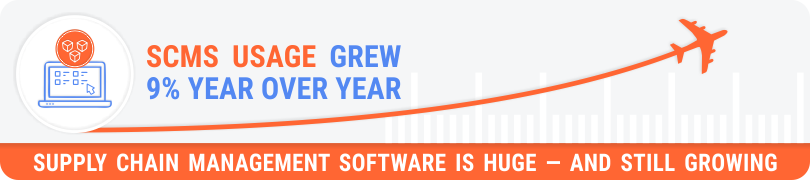 SCMS usage grew 9% year over year - Supply Chain Management Software is huge - and still growing.