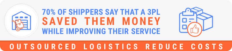 70% of shippers say that a 3PL saved them money while improving their service - outsourced logistics reduce costs