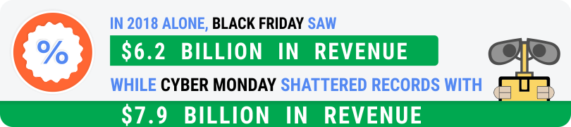 Revenue for Black Friday versus Cyber Monday